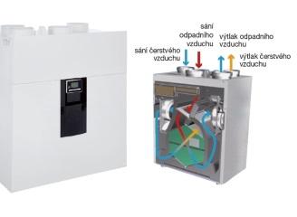 Přehled produktů společnosti ELEKTRODESIGN ventilátory registrovaných v programu Nová zelená úsporám