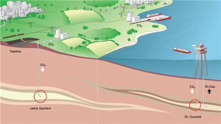 Některé zpotenciálních možností ukládání CO2. Zdroj: Vattenfall Europe AG