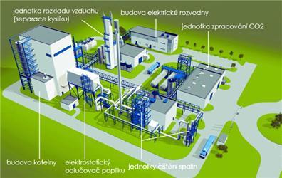 Pilotní CCS elektrárna Schwarze Pumpe (základní technologické objekty). Zdroj: Vattenfall Europe AG