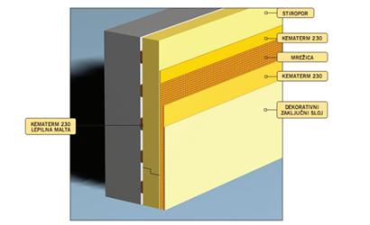 Kontaktní izolace – desky izolačního materiálu se lepí na stěnu ajejich povrch se upraví tenkovrstvou omítkou