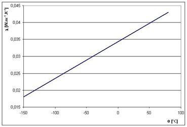 Protože tepelná vodivost plynů iradiační přenos tepla se srostoucí teplotou zvyšuje, je <strong>tepelná izolace </strong>tím lepší čím nižší je teplota