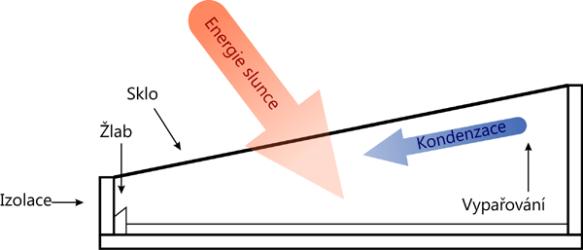 Princip solárního destilačního zařízení