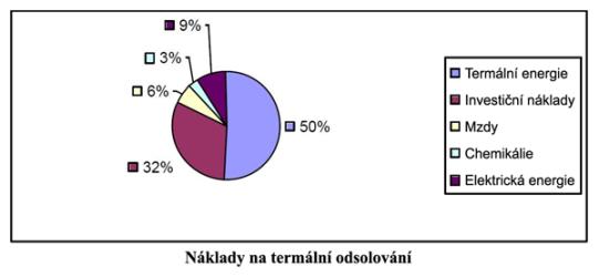 Náklady na termální odsolování