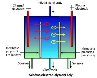 Elektrodialýza
