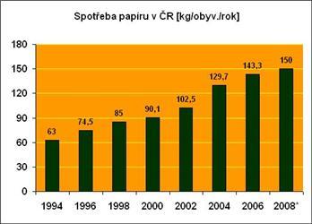 Spotřeba papíru vČR neustále roste. Výsledky za rok 2009 zatím nejsou známé