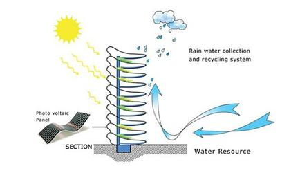 Dům bude využívat dešťovou vodu