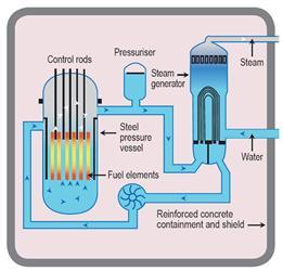 Ideové technologické schéma jaderné elektrárny PWR