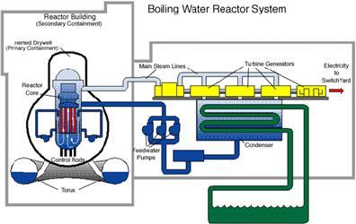 Ideové technologické schéma jaderné elektrárny BWR