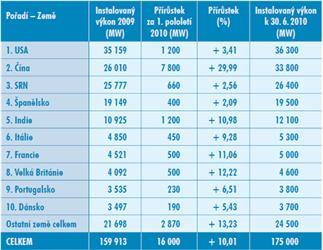 Nejvíce MW ve větrných elektrárnách je vUSA