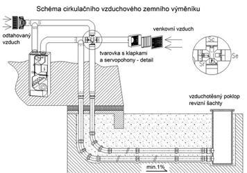 Schéma cirkulačního vzduchového zemního výměníku.