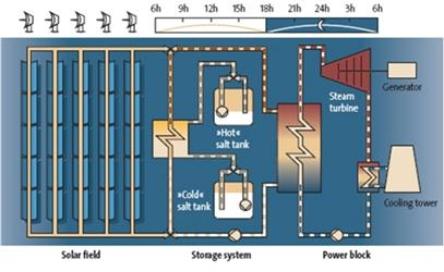 Provoz Andasol 1 vprůběhu noci (odběr energie ze zásobníku tepla).