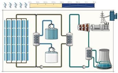 Ideové technologické schéma elektrárny Andasol 1. Zdroj: Solar Millennium AG