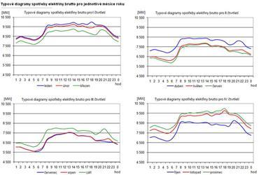 Typové diagramy spotřeby elektřiny brutto pro jednotlivé měsíce roku