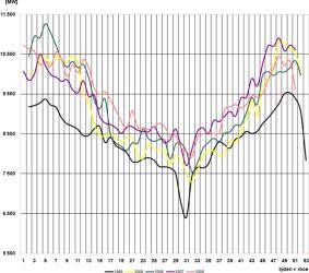 Diagram průměrných týdenních max spotřeby dnů typu út-pá vES ČR