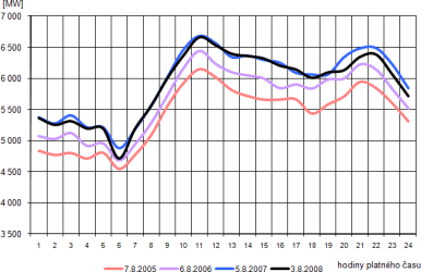Průběh spotřeby brutto ve dnech ročního minima