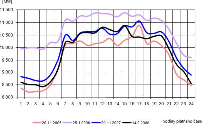 Průběh spotřeby brutto ve dnech ročního maxima
