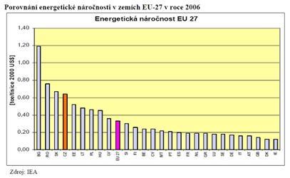 Porovnání energetické náročnosti vrámci EU