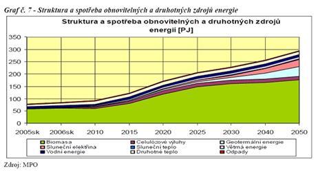 Struktura aspotřeba OZE do roku 2050