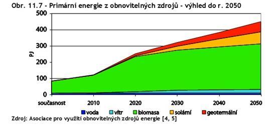 Možnosti obnovitelných zdrojů jsou omezené, největší potenciál se skrývá vbiomase. Zdroj: Zpráva NEK