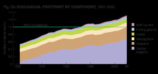 Největší přítěží lidstva od roku 1960 je podle WWF
