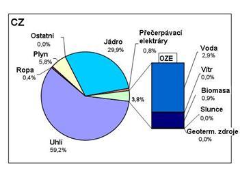 ČEZ Výroba elektřiny vprvním pololetí 2008 - větrné elektrárny, biomasa, vodní elektrárny, fotovoltaika