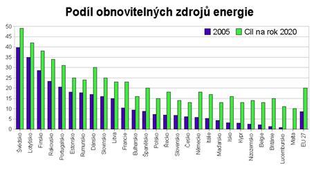 Obnovitelné zdroje energie - větrné elektrárny, biomasa, vodní elektrárny, fotovoltaika - plán na rok 2020