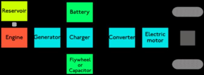 Schéma sériového hybridu Zdroj: Wikipedia (EN)