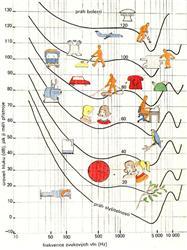 Intenzita zvuku klimatizací leží vintervalu cca 20 až 60 dB