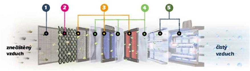 Systém filtrace vzduchu vhodný pro citlivé jedince (5stupňová filtrace) Zdroj: firma LG