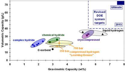 Současný stav acíle pro technologie skladování vodíku podle U.S. Department of Energy